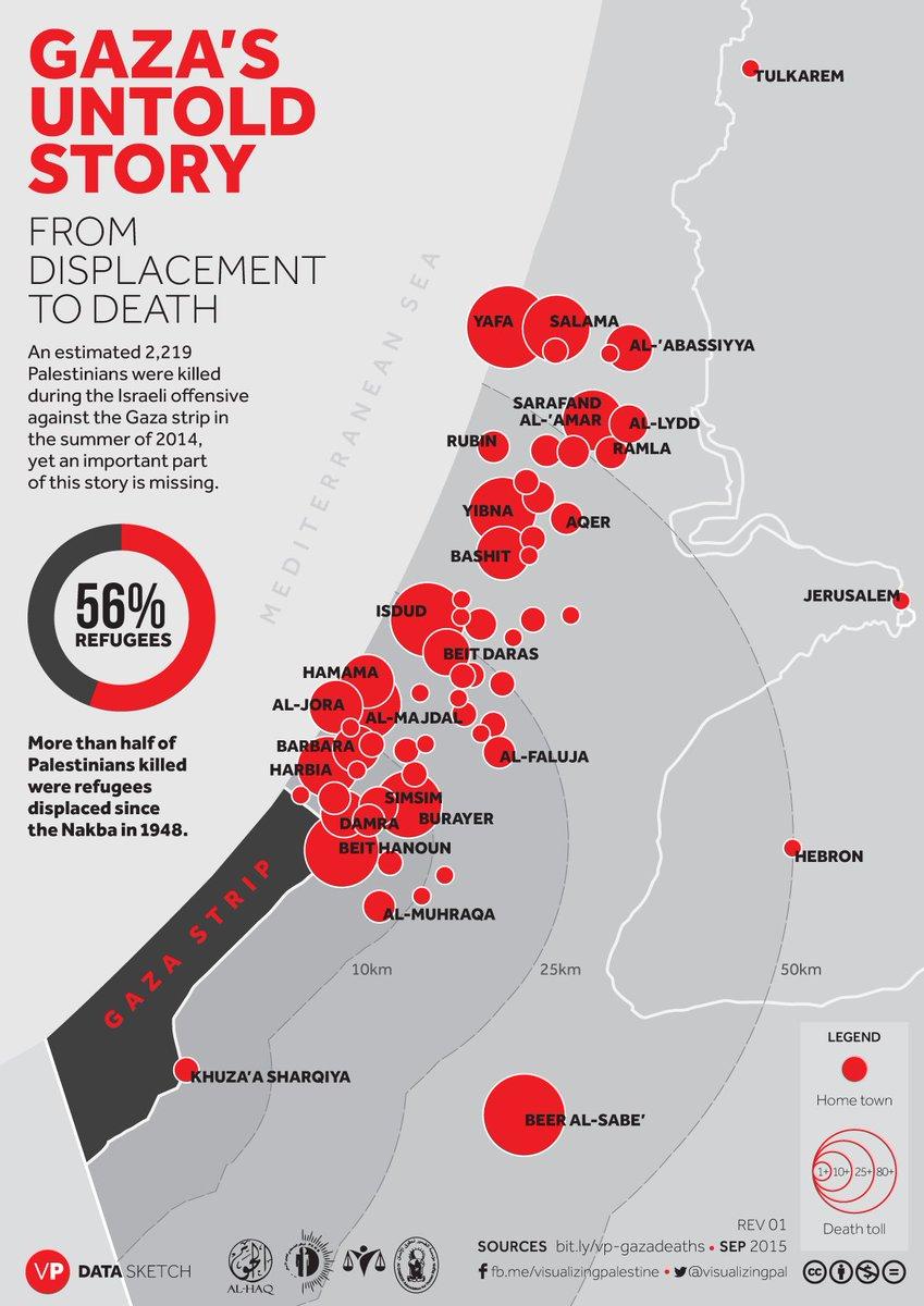 Source: Visualizing Palestine